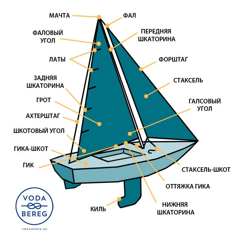 boat_vodabereg