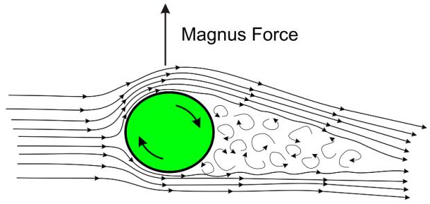 Эффект Магнуса и турбопаруса